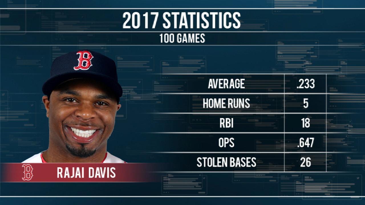 Red Sox acquire Davis
