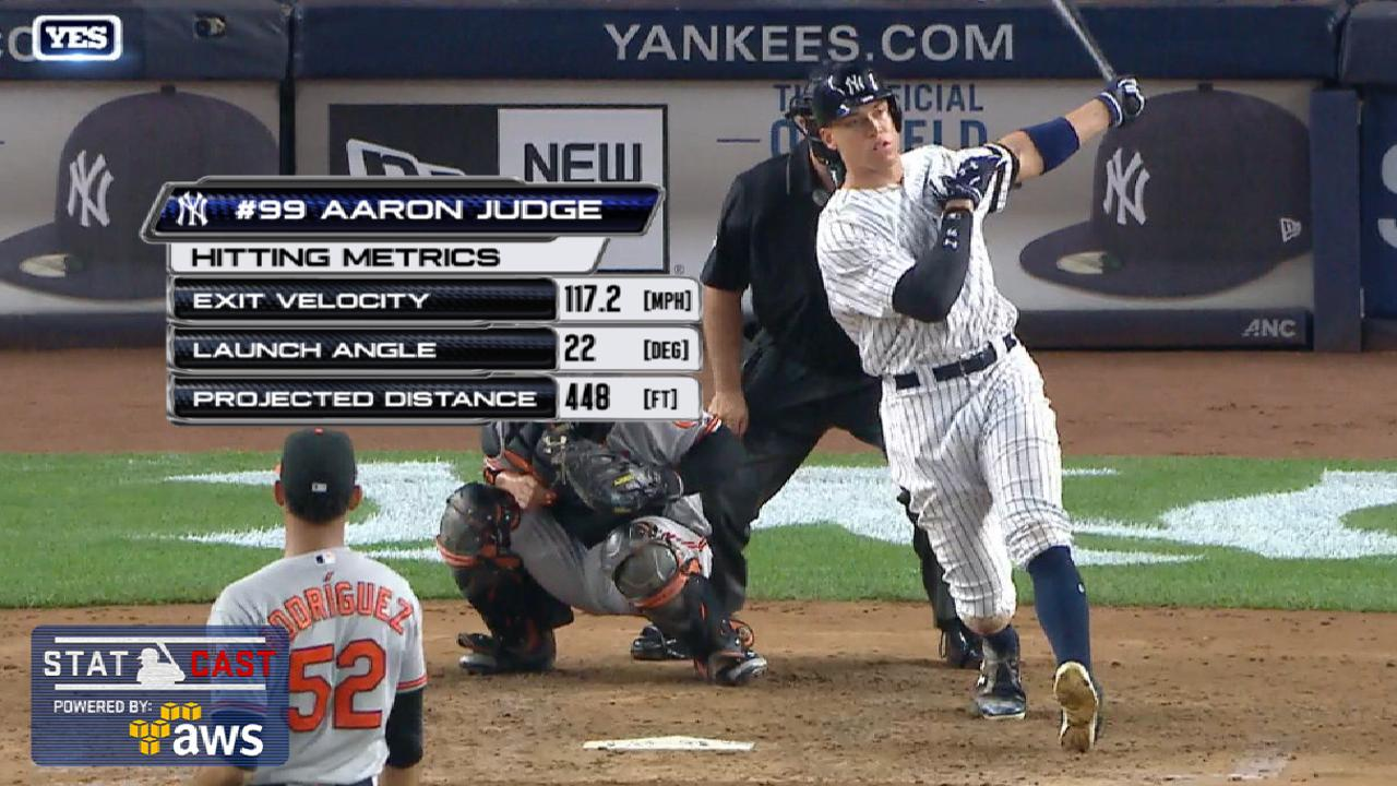 Statcast: Judge's 448-ft. homer