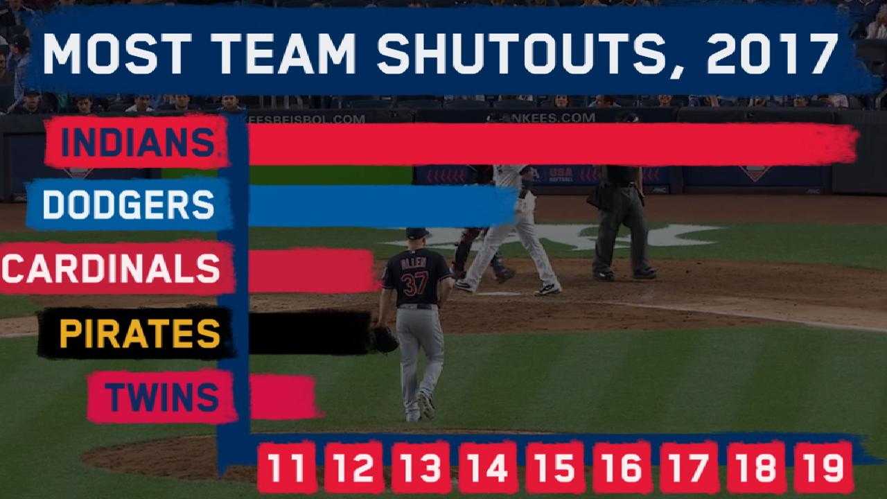 Game-by-game breakdown of Tribe's streak