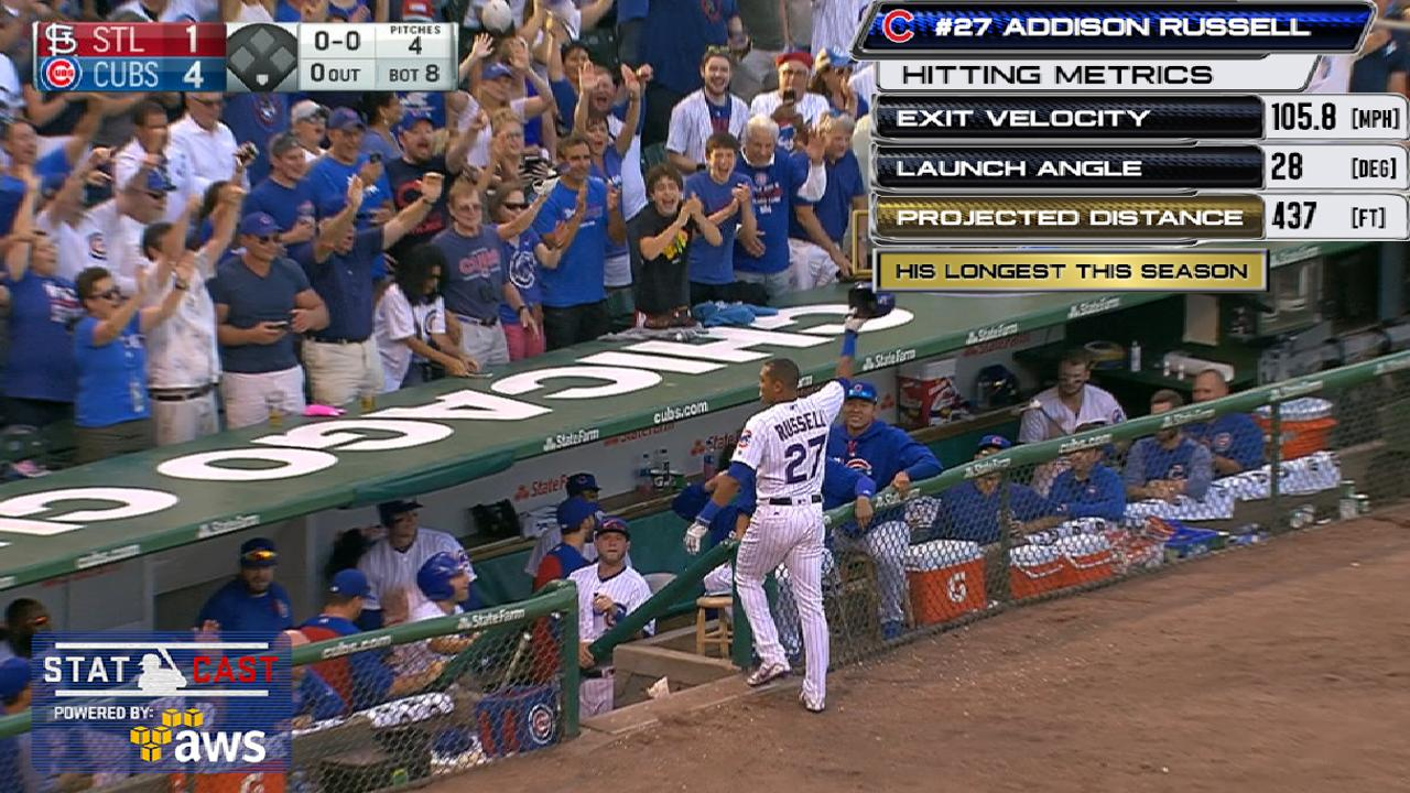 Statcast: Russell's 437-ft. HR