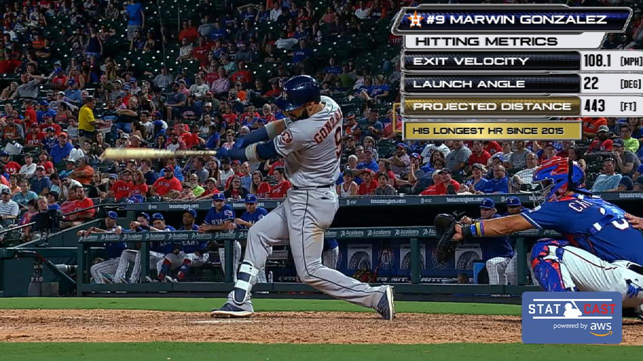 Statcast: Gonzalez's 443-foot HR