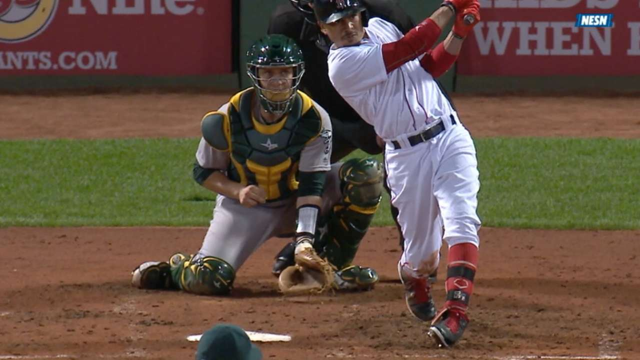 Red Sox are AL East contenders