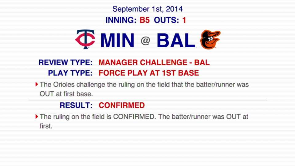 Orioles challenge out, confirmed
