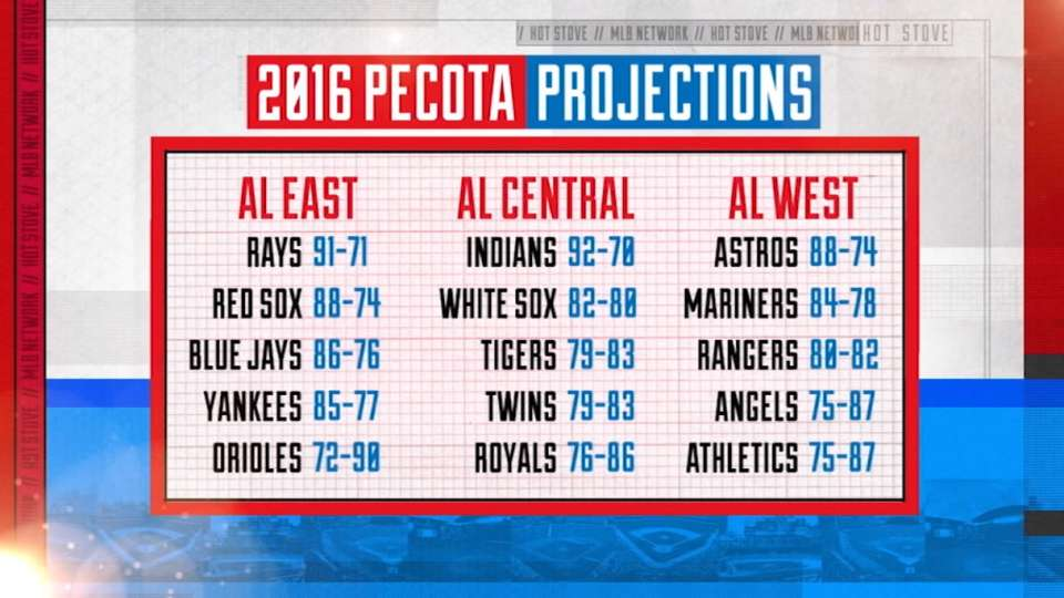 Hot Stove on PECOTA projections