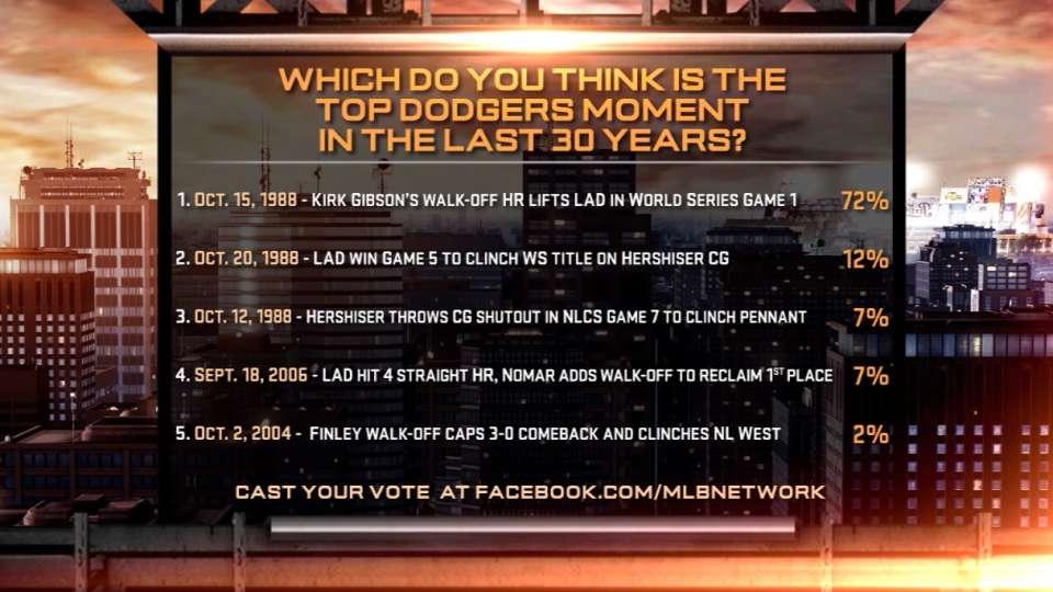 MLB Tonight: Dodgers poll