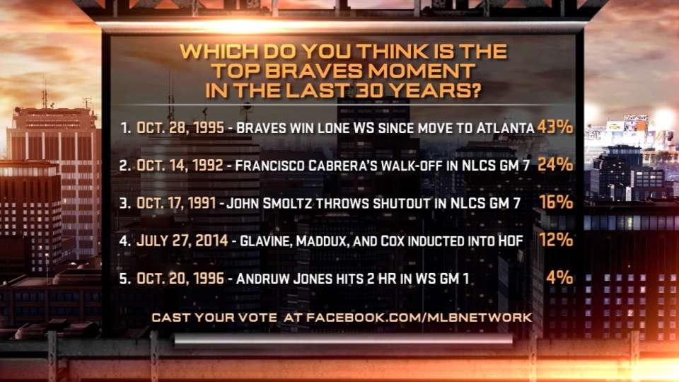 MLB Tonight: Braves poll