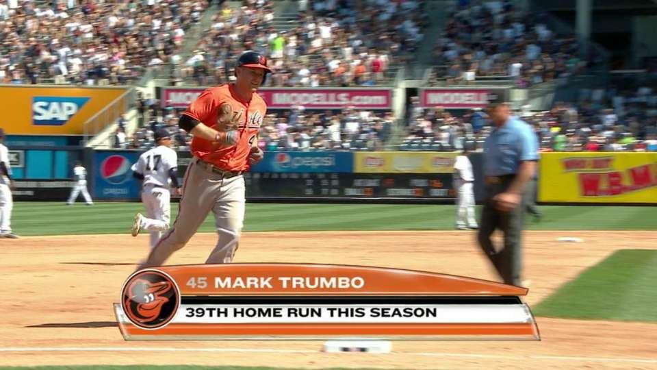 Trumbo's 39th home run