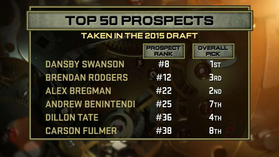 Top 50 Prospects: 2015 Draft