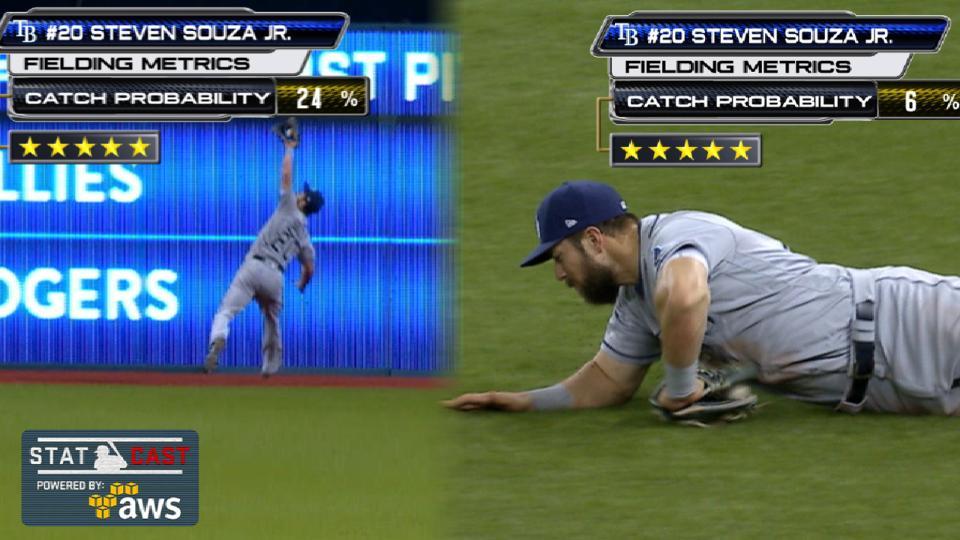 Statcast: Souza Jr.'s catches