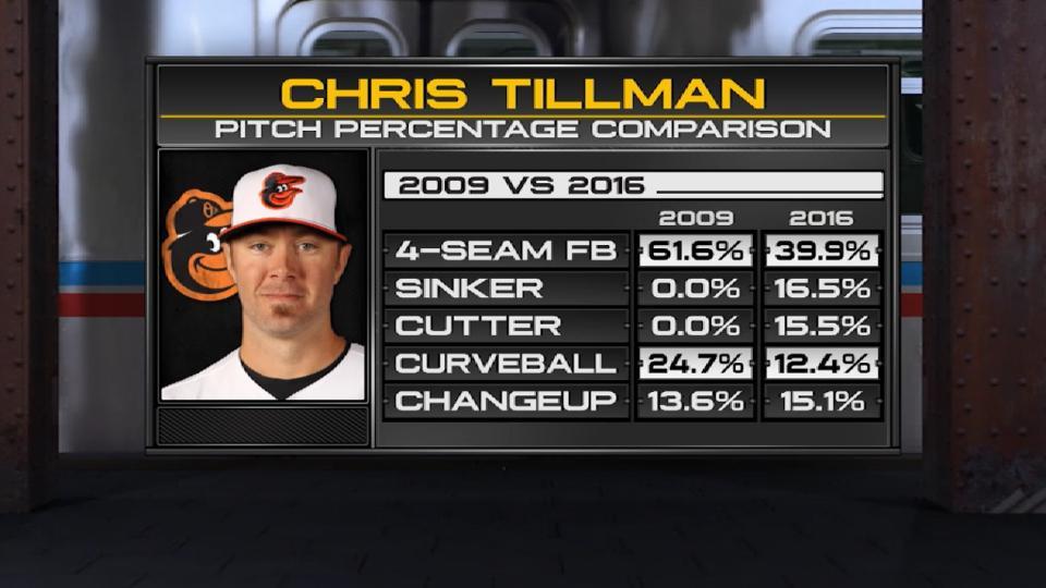 Evolution of Chris Tillman