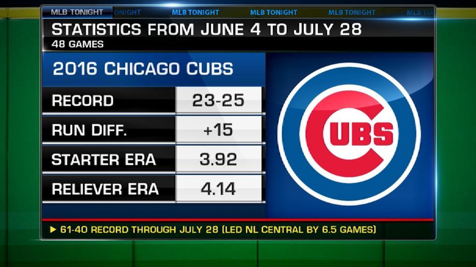 Comparing Cubs' seasons
