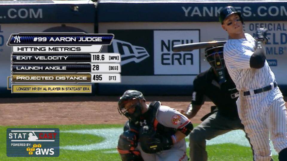 Statcast: Judge's 495-foot homer