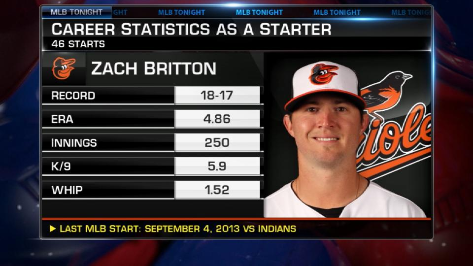 MLB Tonight: Britton as a SP?