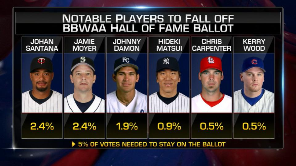 Players who fell off ballot