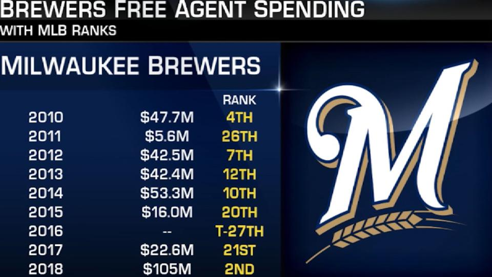 Hot Stove: Brewers Spotlight