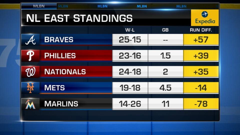 MLB Tonight: NL East