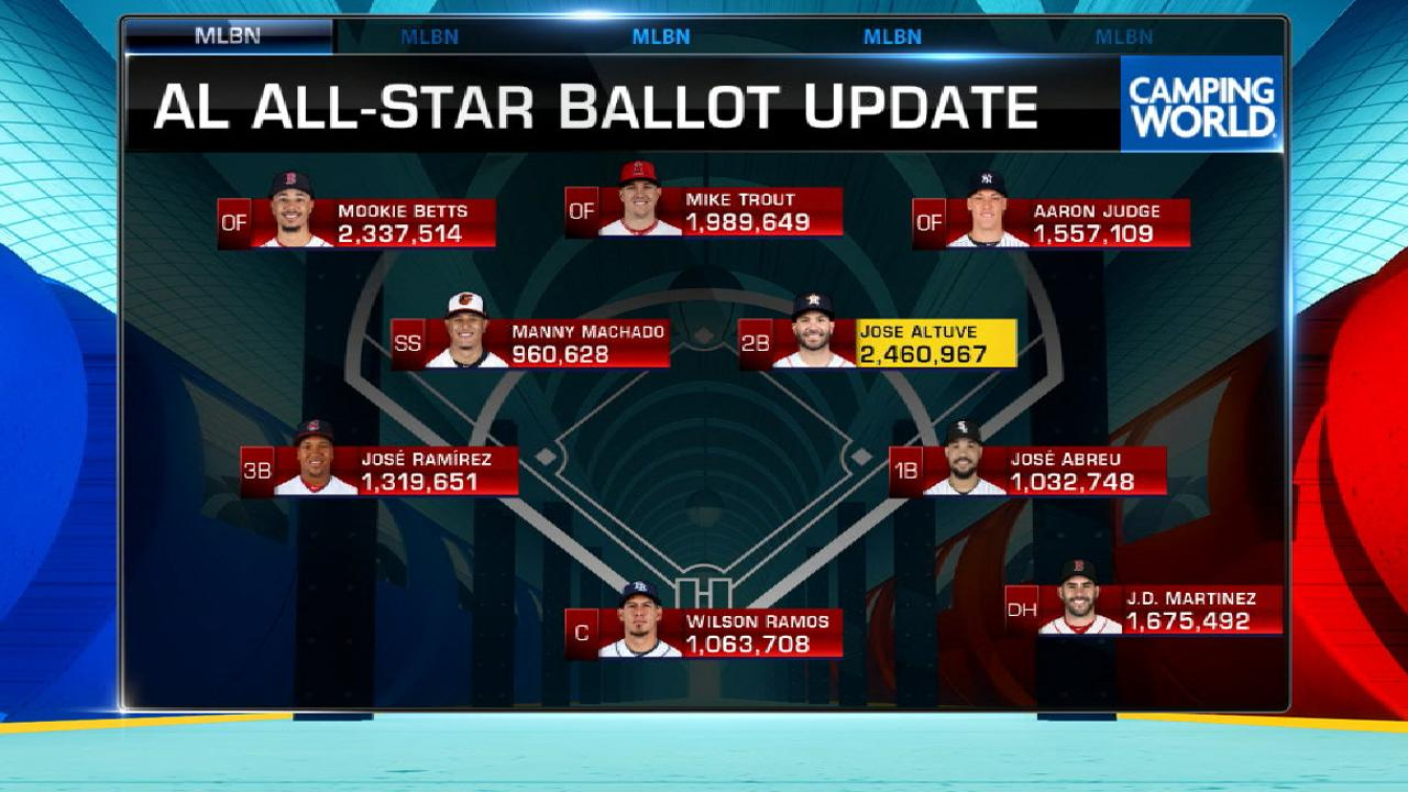 AL All-Star Ballot update