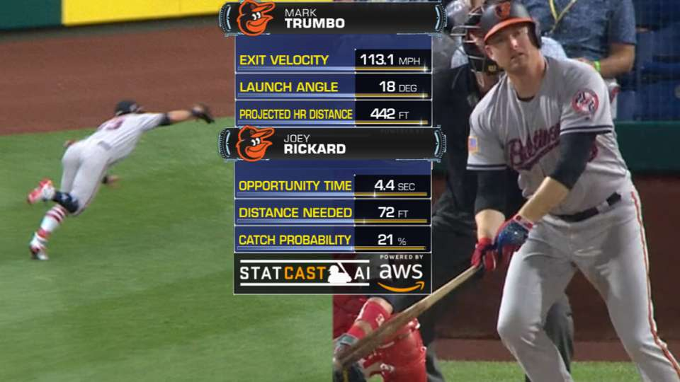 Best of Statcast: Orioles