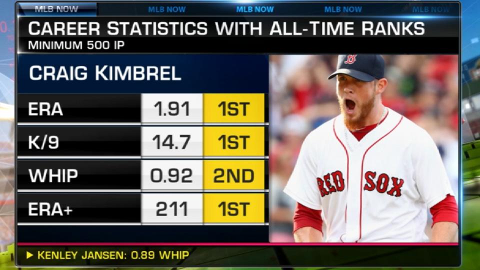 MLB Now on Kimbrel's value